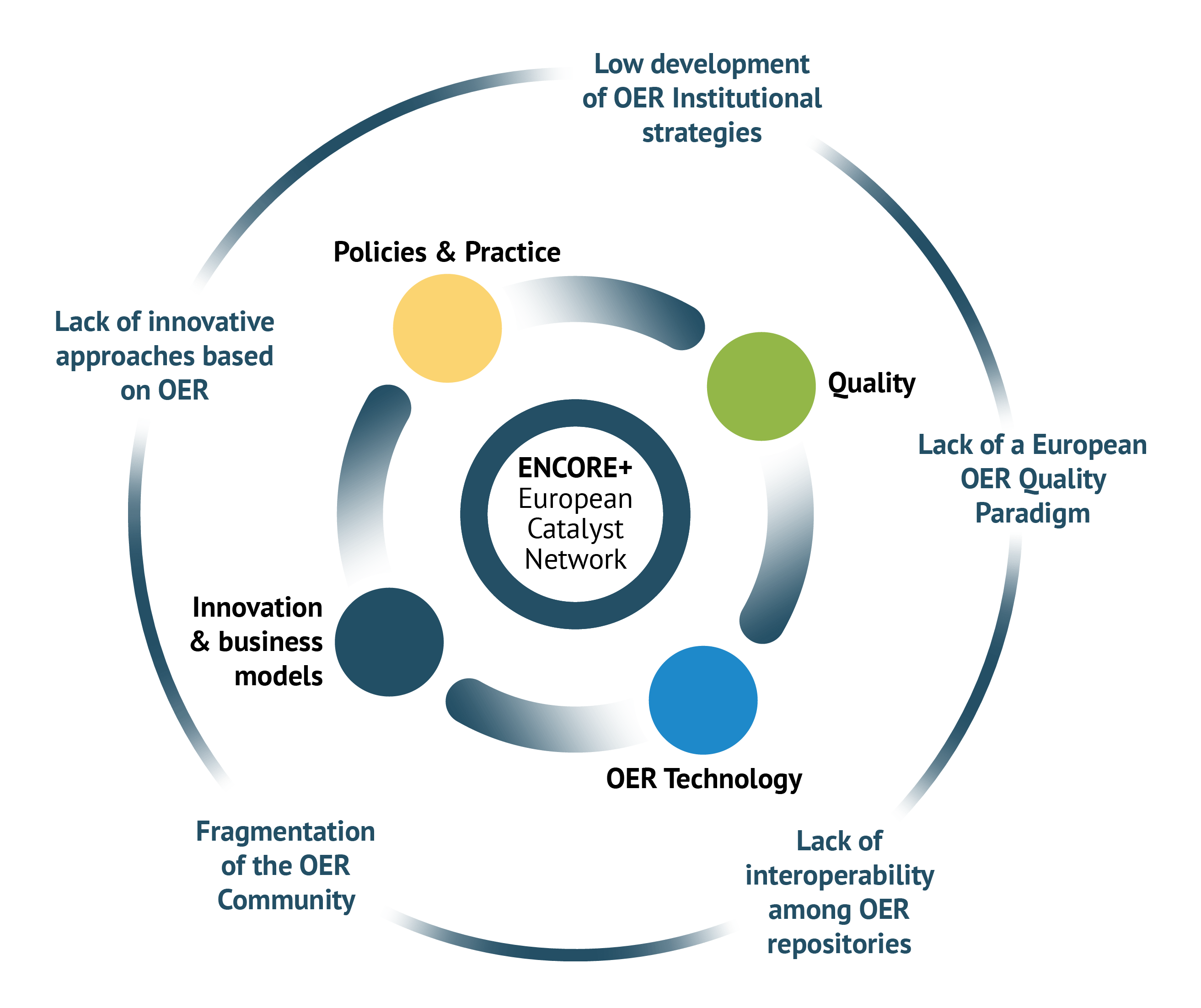 Launching the ENCORE+ OER Ecosystem